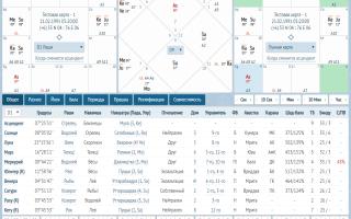 Индийский гороскоп — ведическая астрология, джйотиш онлайн.