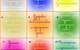 В какое время лучше делать карту желаний. Как сделать карту желаний — Блог ведической астрологии