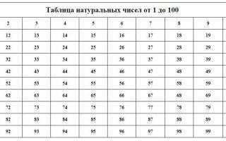 Способы записи натуральных чисел. Натуральные числа — основы