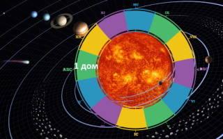 Планеты в 1 доме натальной карты. Особенности характера и поведения человека