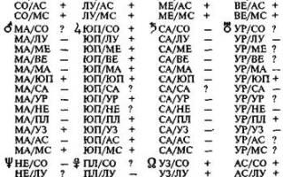 Аспекты венеры. Аспекты Венеры и Асцендента (ASC) в натальной карте