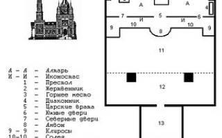 Историческое расположение храма. Как устроена христианская церковь