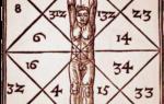 Расчет по матрице пифагора. Магический квадрат Пифагора по дате рождения — самая точная расшифровка личности