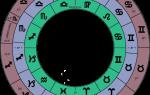 Все знаки зодиака по порядку. Как знаки зодиака распределены по месяцам и числам