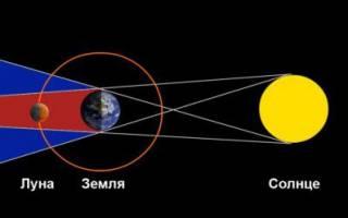 Как затмение влияет на здоровье. Лунные и солнечные затмения: влияние на человека