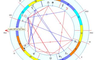 Определение управителей домов. Дома в астрологии